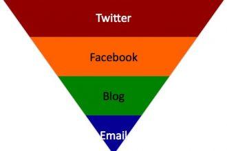 social-content-ladder